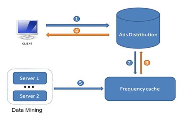 Quảng cáo trực tuyến: áp dụng công nghệ Frequency, tiết kiệm lớn ngân sách Marketing (2)