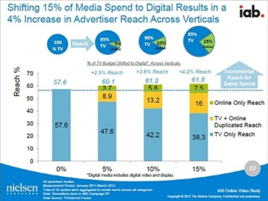 Xu hướng dịch chuyển Marketing sang Internet và Mobile là tất yếu (1)