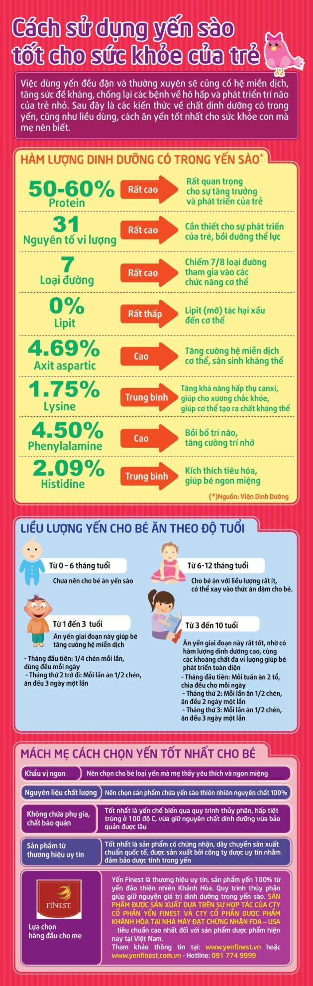 Cách sử dụng yến sào tốt cho sức khỏe của trẻ 1
