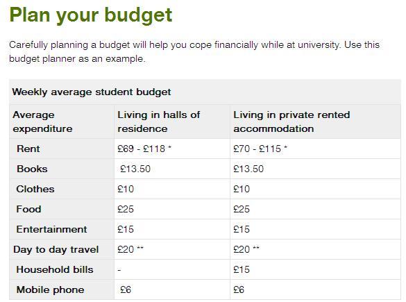img20150830234338976 Chia sẻ bí quyết tiết kiệm 20% chi phí du học tại London