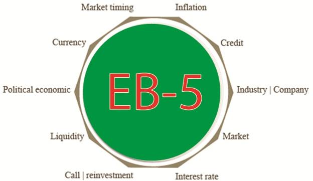 Hội thảo EB5: Hoàn vốn ngay năm đầu tiên