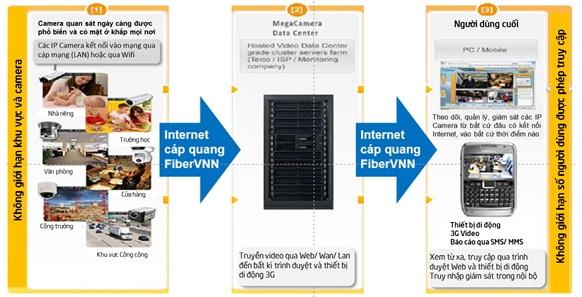 IP Camera trên nền cáp quang – Xu thế tất yếu của thị trường giám sát