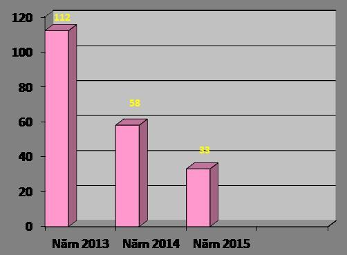Những biện pháp an ninh đồng bộ đã mang lại nhiều kết quả hữu hiệu, các sự vụ liên quan đến an ninh tại Phú Mỹ Hưng giảm mạnh.