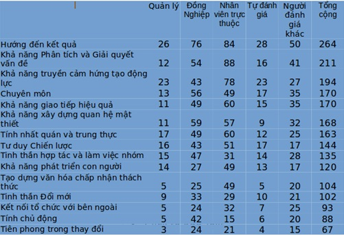 Xếp hạng các năng lực quan trọng đối với nhà lãnh đạo Việt Nam