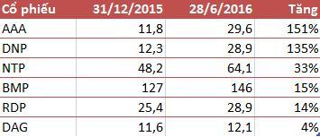Cổ phiếu nhựa bứt phá trong nửa đầu năm 2016 (đơn vị: nghìn đồng)