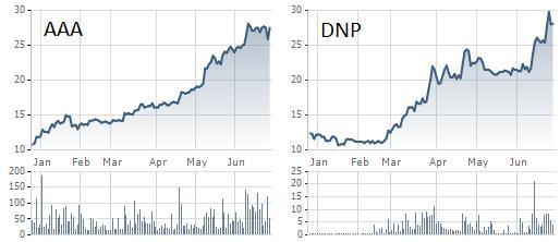 Cổ phiếu AAA và DNP tăng rất ấn tượng trong 6 tháng qua