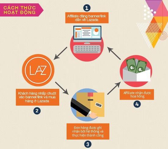 Cách thức tham gia tiếp thị liên kết khá đơn giản và được sự hỗ trợ tận tình từ đội ngũ Lazada.