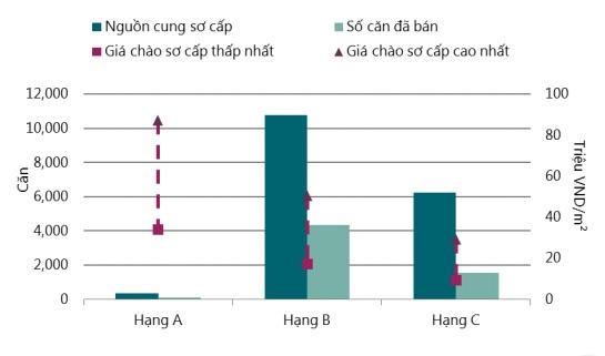 Biểu đồ thị trường căn hộ Việt Nam nửa đầu năm 2016 – nguồn: Savills Việt Nam.