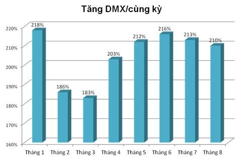 Tăng trưởng của Điện máy Xanh các tháng so với cùng kỳ 2015 (Nguồn: CEO report, http://www.mwg.vn).