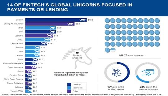 42% trong số 19 Công ty công nghệ tài chính có giá trị trên 1 tỷ USD hiện nay đều hoạt động trong mảng cho vay ngang hàng. (Nguồn: Báo cáo Global Analysis of Fintech thực hiện bởi KPMG International và CB Insights năm 2016).