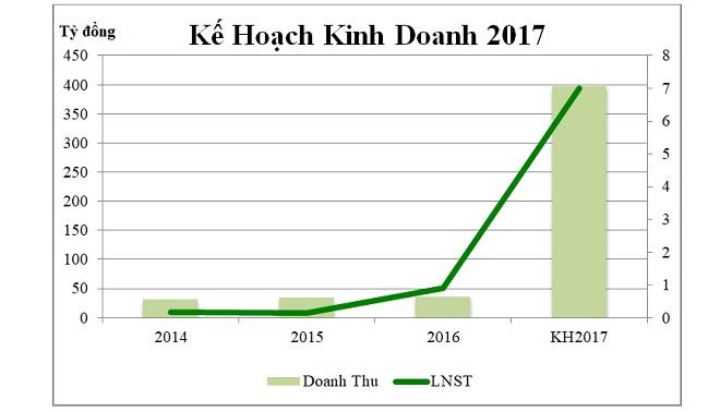Sẵn sàng chuyển mình, DST đặt chỉ tiêu khủng cho năm 2017