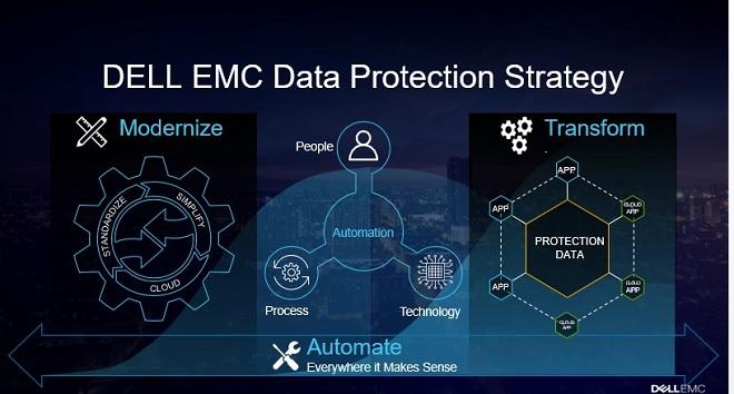 Dell EMC dẫn đầu trong Góc phần tư kỳ diệu năm 2017 về giải pháp Sao lưu và Khôi phục Trung tâm Dữ liệu