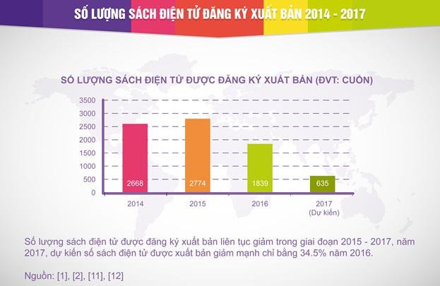 Waka công bố báo cáo về thị trường sách điện tử Việt Nam 2017