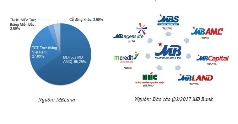 Tonkin Properties & MBLand: Sự kết hợp bất ngờgiữa bất động sản và mạng lưới ngân hàng