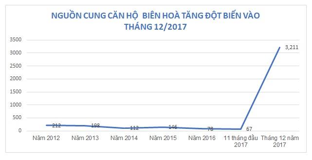 Dồn dập dự án nghìn tỷ đổ bộ Biên Hòa