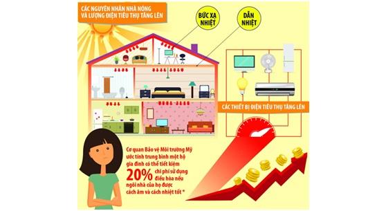 Phương pháp tiết kiệm lên đến 20% điện năng trong mùa cao điểm về nắng nóng