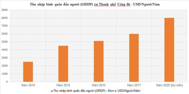 Những mảng sáng của thị trường BĐS Uông Bí cuối năm 2018