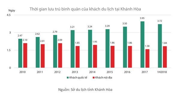 Lý giải sức hấp dẫn của thị trường BĐS du lịch Cam Ranh năm 2019