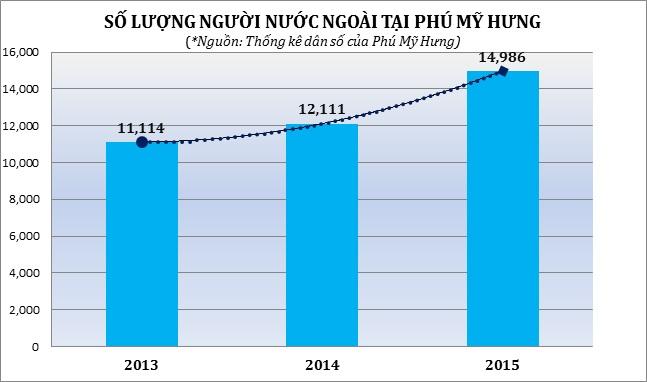 Người nước ngoài sống tại Khu đô thị Phú Mỹ Hưng tăng nhanh