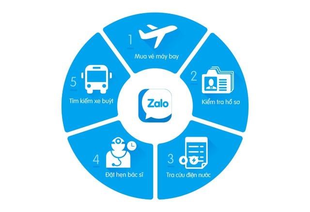 5 tính năng thú vị cho cuộc sống có thể bạn chưa biết từ ứng dụng Zalo - Ảnh 1.