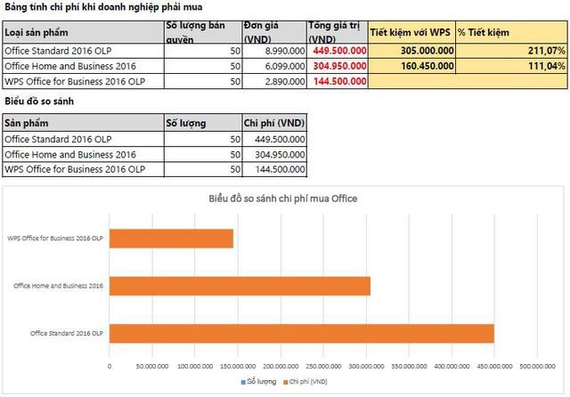 So sánh chi tiết khi doanh nghiệp mua 50 bản Microsoft Office và 50 bản WPS Office