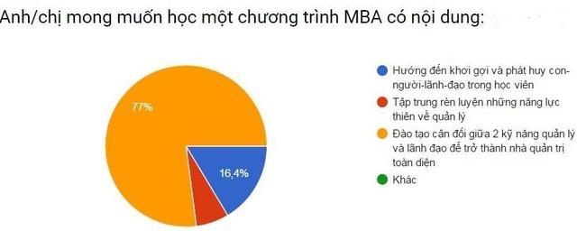 Kết quả khảo sát học viên FeMBA của Viện quản trị kinh doanh FSB