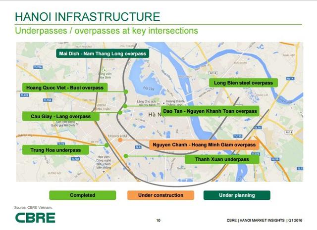 Hạ tầng Hà Nội được đầu tư phát triển mạnh ở khu vực phía Tây, tập trung quanh đường vành đai 3 – nguồn: CBRE Vietnam.
