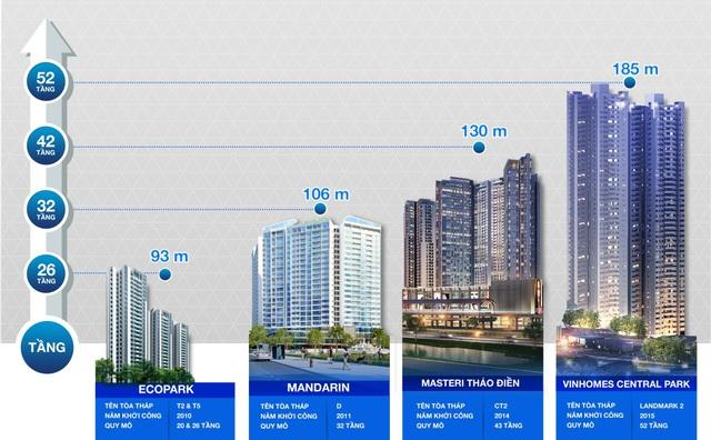 Ricons ngày càng chứng tỏ bản lĩnh trong việc đi chinh phục dự án cao tầng.