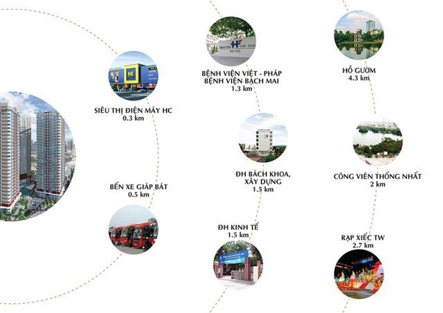Imperial Plaza thuận lợi kết nối với khu Phố cổ,các bệnh viện và trường đại học lớn.