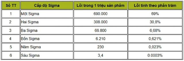 Bảng chi tiết 6 cấp độ Sigma. (Theo đánh giá của các chuyên gia chất lượng, hiện tại các doanh nghiệp tư nhân Việt Nam thường ở mức 3 hoặc thấp hơn).