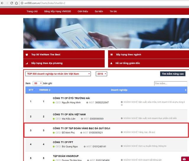 DOJI đứng thứ 3 trong Bảng xếp hạng 500 DNTN lớn nhất Việt Nam do Công ty Cổ phần Báo cáo Đánh giá Việt Nam (Vietnam Report) phối hợp cùng Báo VietnamNet công bố.