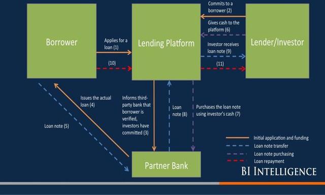 Nền tảng P2P Lending tăng tỷ lệ kết nối thành công người vay và người cho vay với nhau nhờ ứng dụng công nghệ (Nguồn: Business Insider).