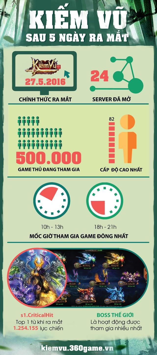 Kiếm Vũ: Hơn 500,000 người chơi đang gắn bó với game