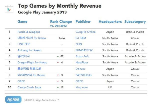 Game trí tuệ Nhật Bản đe dọa ngôi vương của Candy Crush Saga tại Việt Nam 2