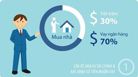 Tại sao phải tiếp tục ở thuê khi thu nhập bình quân 10 triệu đồng?